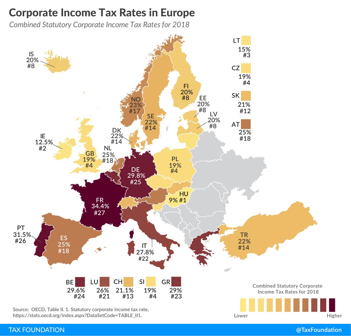 Corporate Income Tax Rates Europe, European Corporate Tax Rates, combined statutory corporate income tax rates Europe 2018